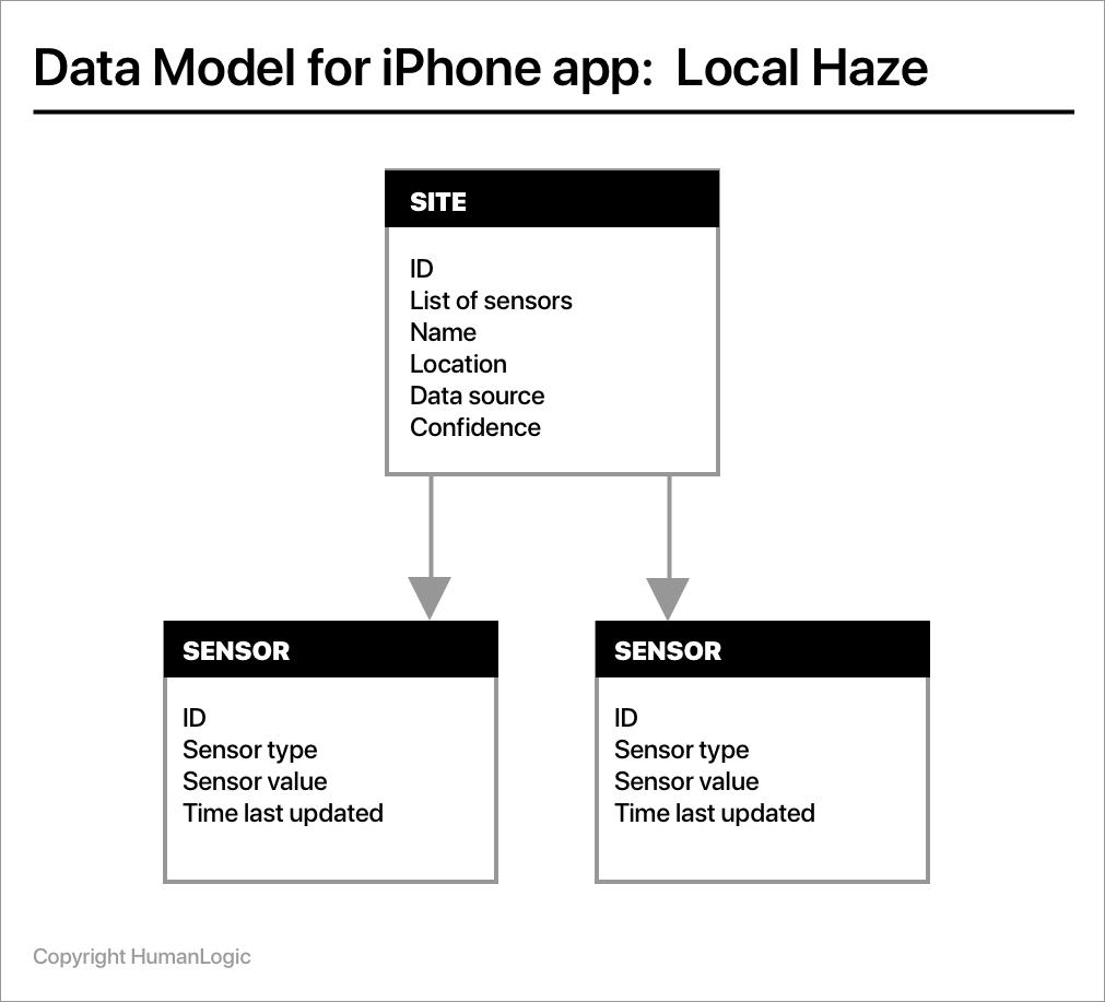 Local Haze data model